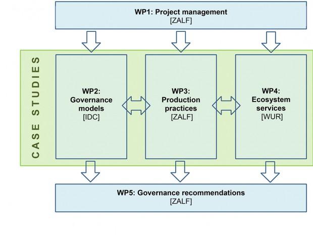 cp3_WorkPackages